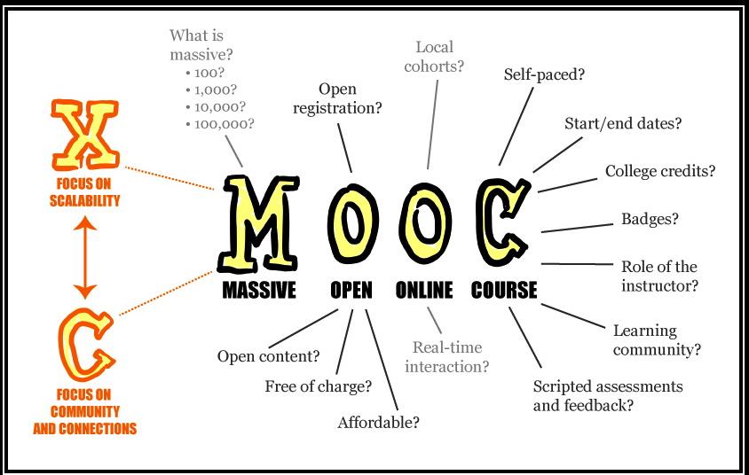 MOOC  постер